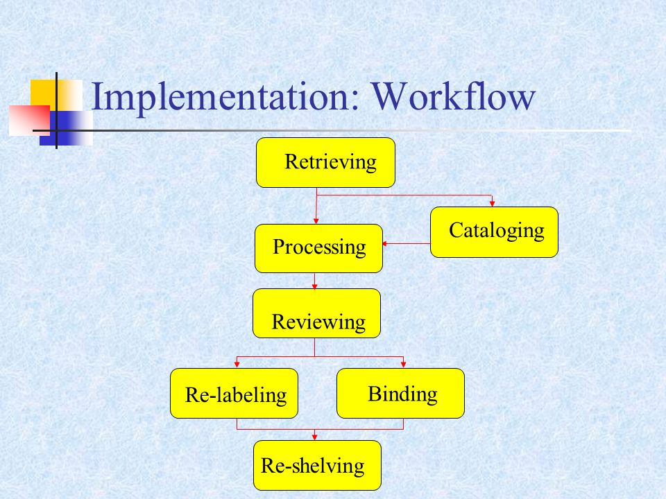Implementation: Workflow Retrieving Processing Re-labeling Binding Re-shelving Cataloging Reviewing
