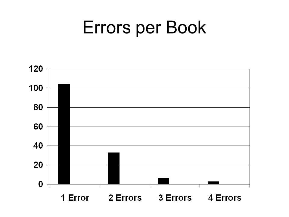 Errors per Book