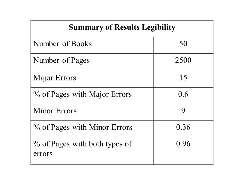 Impact of Metadata Errors Errors in search results –results list order –advanced searching –Frustrated Users Problems integrating with other information systems