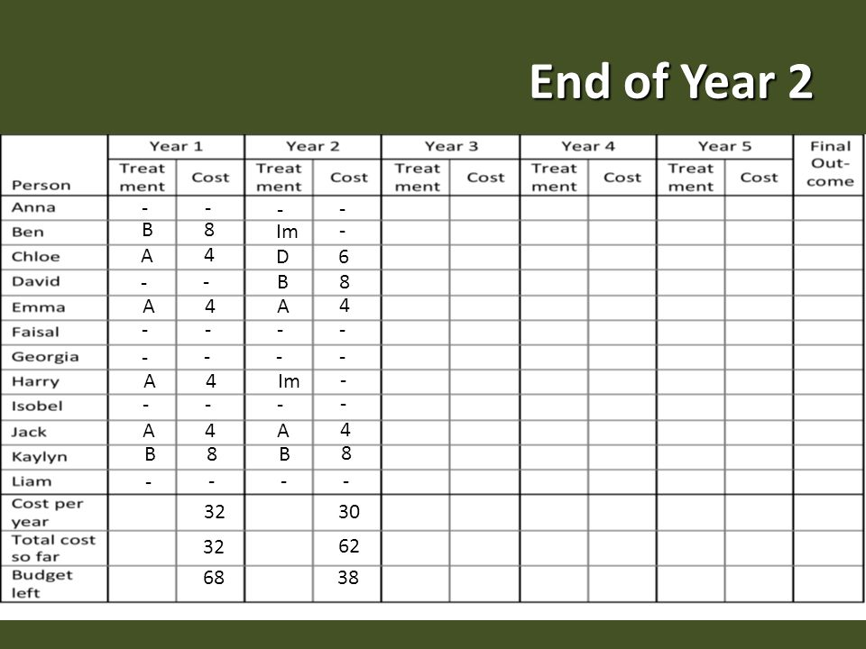 End of Year B 8 A A A A 4 B Im - D 6 A A 4 B B 8