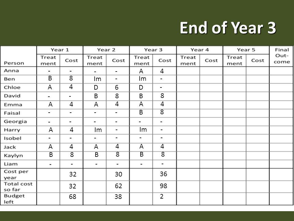 End of Year 3 - - B 8 A 4 - - A 4 - - - - A 4 - - A 4 B 8 - - 32 68 - - Im - D 6 A 4 - - - - - - - A 4 B 8 - - 30 62 38 B 8 A 4 Im - D - A 4 B 8 - - - - - A 4 B 8 - - 36 98 2 B 8