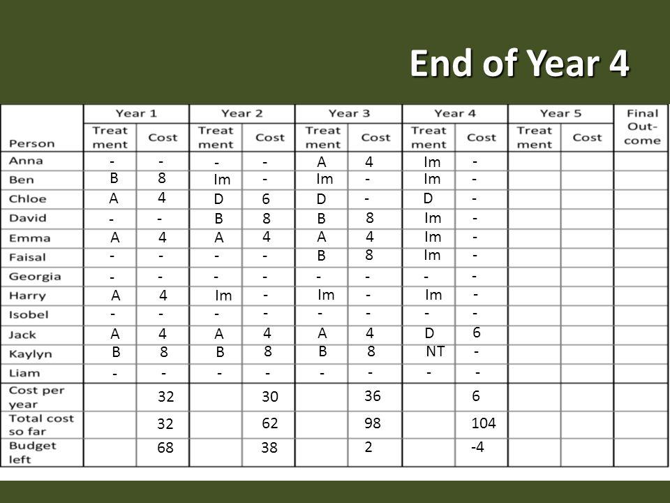 End of Year 4 - - B 8 A 4 - - A 4 - - - - A 4 - - A 4 B 8 - - 32 68 - - Im - D 6 A 4 - - - - - - - A 4 B 8 - - 30 62 38 B 8 A 4 Im - D - A 4 B 8 - - - - - A 4 B 8 - - 36 98 2 B 8 Im - - D - - - - - - - - D 6 NT - - - 6 104 -4 Im -