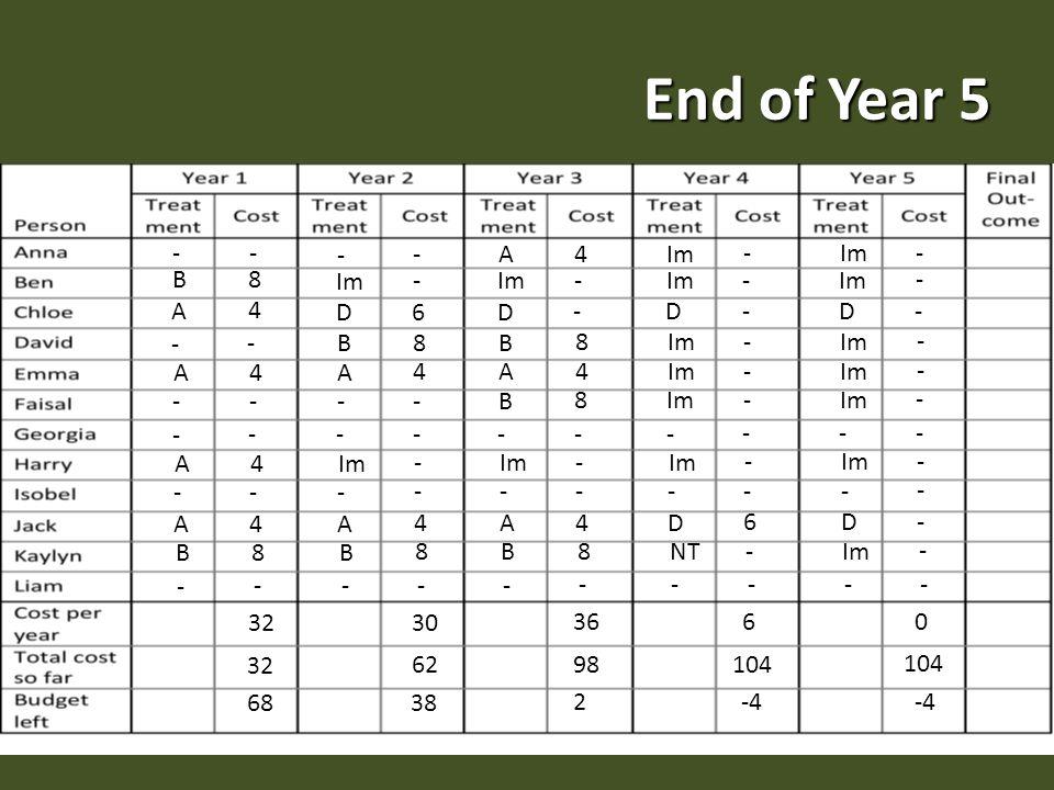 End of Year 5 - - B 8 A 4 - - A 4 - - - - A 4 - - A 4 B 8 - - 32 68 - - Im - D 6 A 4 - - - - - - - A 4 B 8 - - 30 62 38 B 8 A 4 Im - D - A 4 B 8 - - - - - A 4 B 8 - - 36 98 2 B 8 Im - - D - - - - - - - - D 6 NT - - - 6 104 -4 Im - - - D - - - - - - - - D - - - - 0 104 -4 Im -