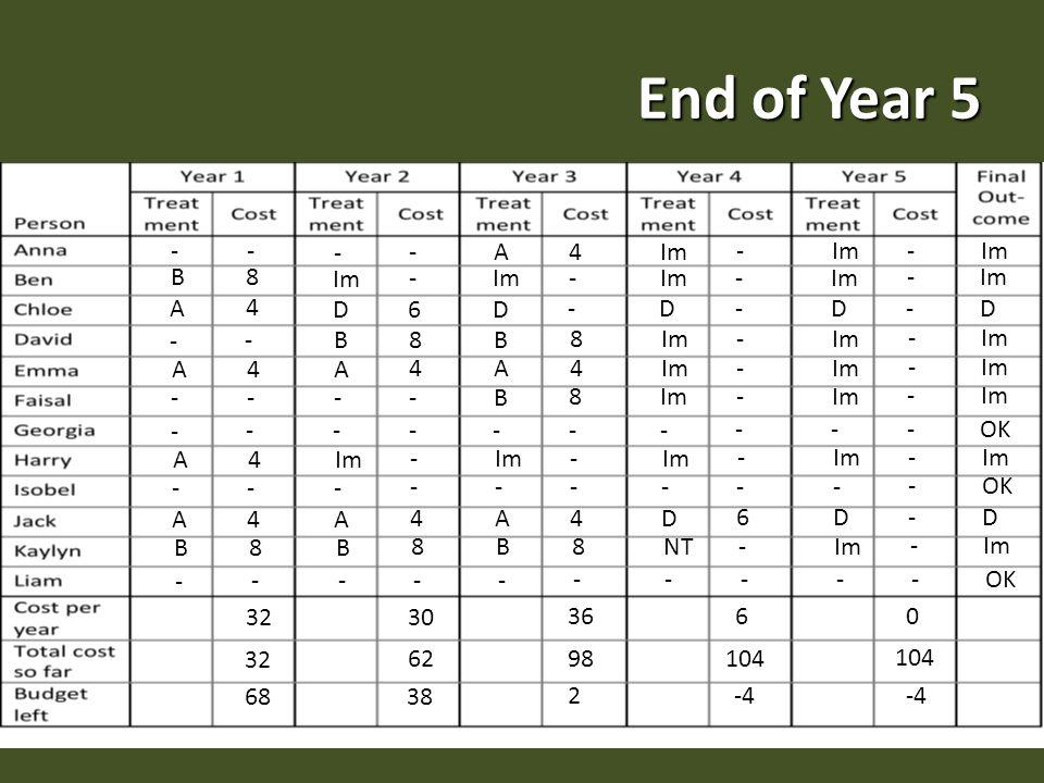 End of Year 5 - - B 8 A 4 - - A 4 - - - - A 4 - - A 4 B 8 - - 32 68 - - Im - D 6 A 4 - - - - - - - A 4 B 8 - - 30 62 38 B 8 A 4 Im - D - A 4 B 8 - - - - - A 4 B 8 - - 36 98 2 B 8 Im - - D - - - - - - - - D 6 NT - - - 6 104 -4 Im - - - D - - - - - - - - D - - - - 0 104 -4 Im - D OK Im OK D Im OK Im