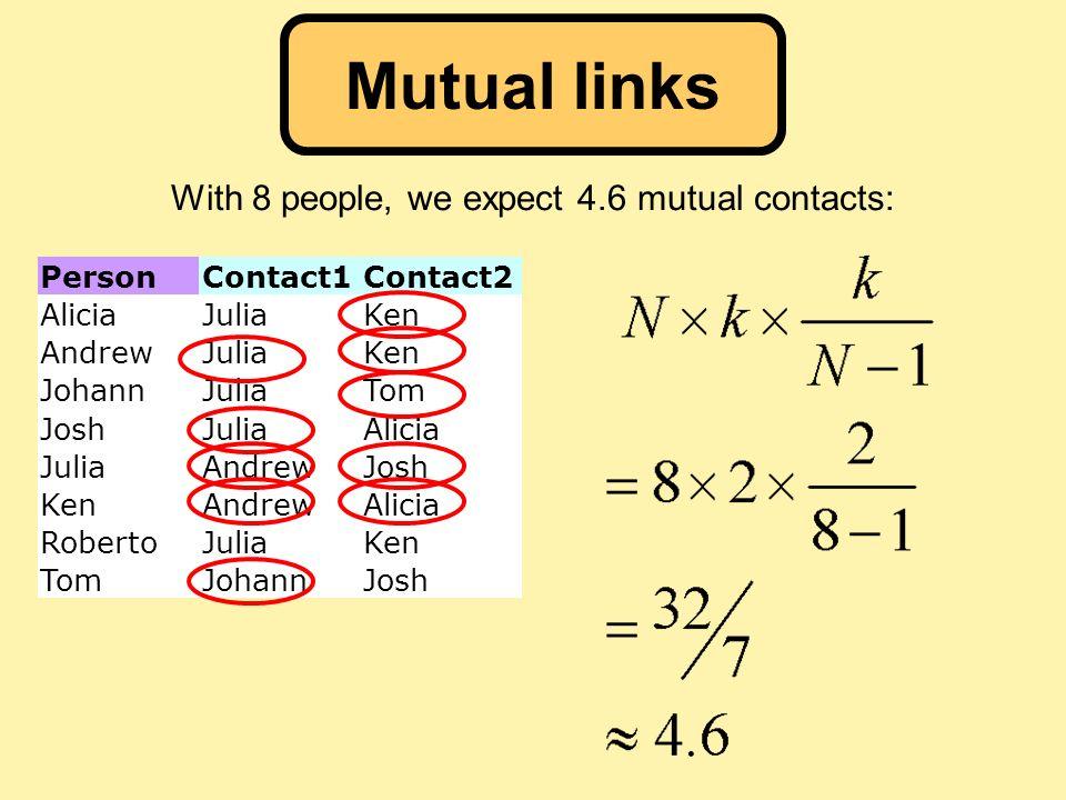 With 8 people, we expect 4.6 mutual contacts: PersonContact1Contact2 AliciaJuliaKen AndrewJuliaKen JohannJuliaTom JoshJuliaAlicia JuliaAndrewJosh KenAndrewAlicia RobertoJuliaKen TomJohannJosh Mutual links