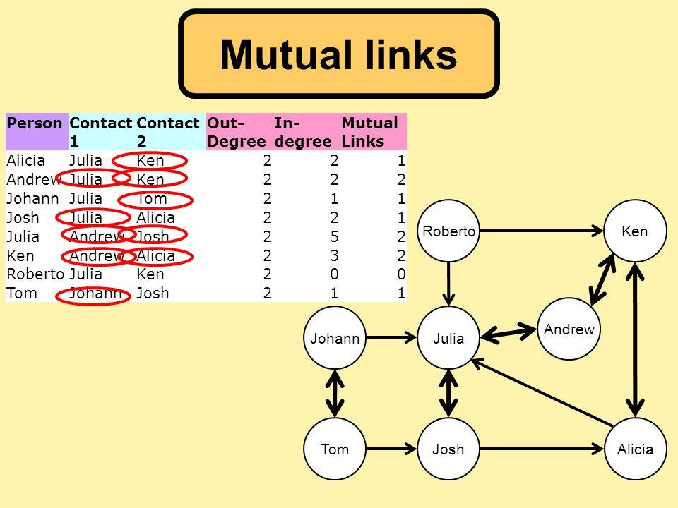 Person Contact 1 Contact 2 Out- Degree In- degree Mutual Links AliciaJuliaKen221 AndrewJuliaKen222 JohannJuliaTom211 JoshJuliaAlicia221 JuliaAndrewJos