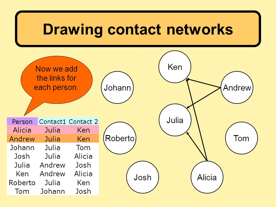 PersonContact1Contact 2 AliciaJuliaKen AndrewJuliaKen JohannJuliaTom JoshJuliaAlicia JuliaAndrewJosh KenAndrewAlicia RobertoJuliaKen TomJohannJosh Drawing contact networks Julia Ken Andrew AliciaJosh Tom Johann Roberto Now we add the links for each person.
