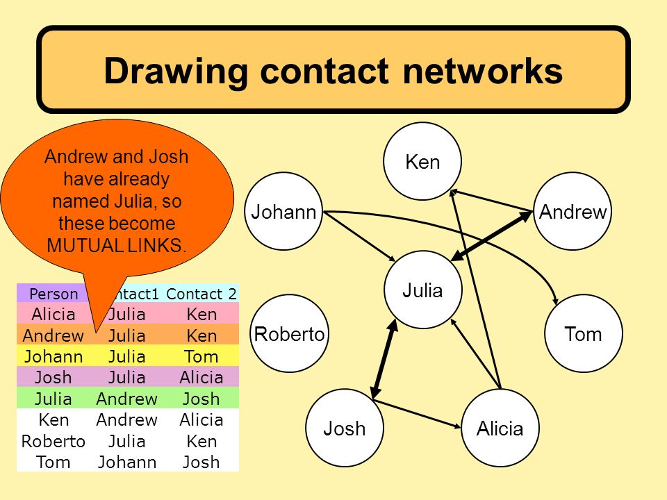 PersonContact1Contact 2 AliciaJuliaKen AndrewJuliaKen JohannJuliaTom JoshJuliaAlicia JuliaAndrewJosh KenAndrewAlicia RobertoJuliaKen TomJohannJosh Drawing contact networks Julia Ken Andrew AliciaJosh Tom Johann Roberto Andrew and Josh have already named Julia, so these become MUTUAL LINKS.