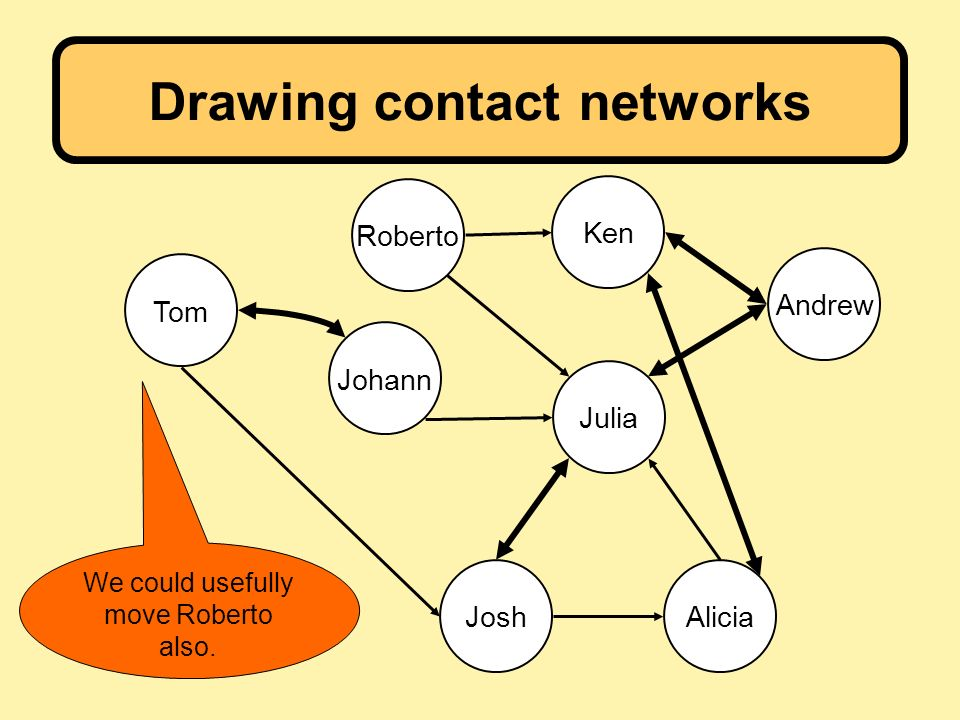 Drawing contact networks Julia Ken Andrew AliciaJosh Tom Johann Roberto We could usefully move Roberto also.