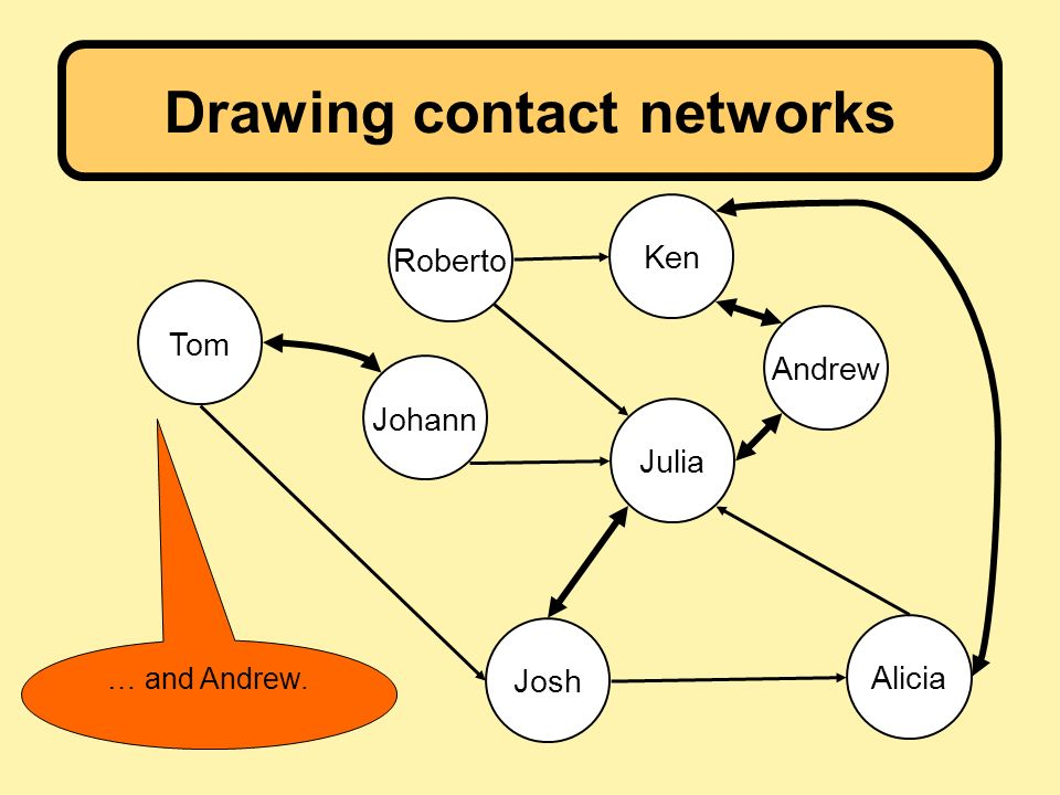 Drawing contact networks Julia Ken Andrew Alicia Josh Tom Johann Roberto … and Andrew.