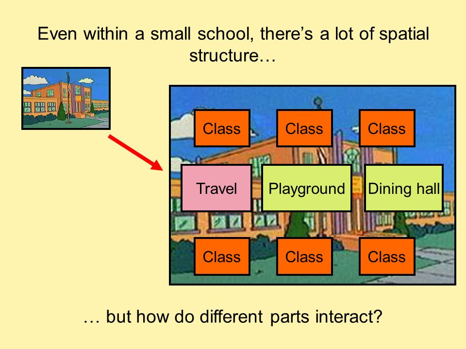 Even within a small school, theres a lot of spatial structure… Class PlaygroundDining hallTravel … but how do different parts interact