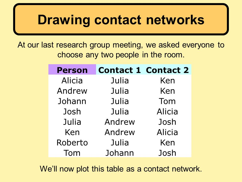 Drawing contact networks At our last research group meeting, we asked everyone to choose any two people in the room.