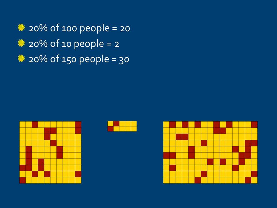20% of 100 people = 20 20% of 10 people = 2 20% of 150 people = 30