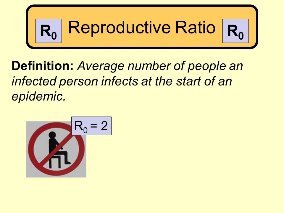 Reproductive Ratio Definition: Average number of people an infected person infects at the start of an epidemic. R 0 = 2 R0R0 R0R0