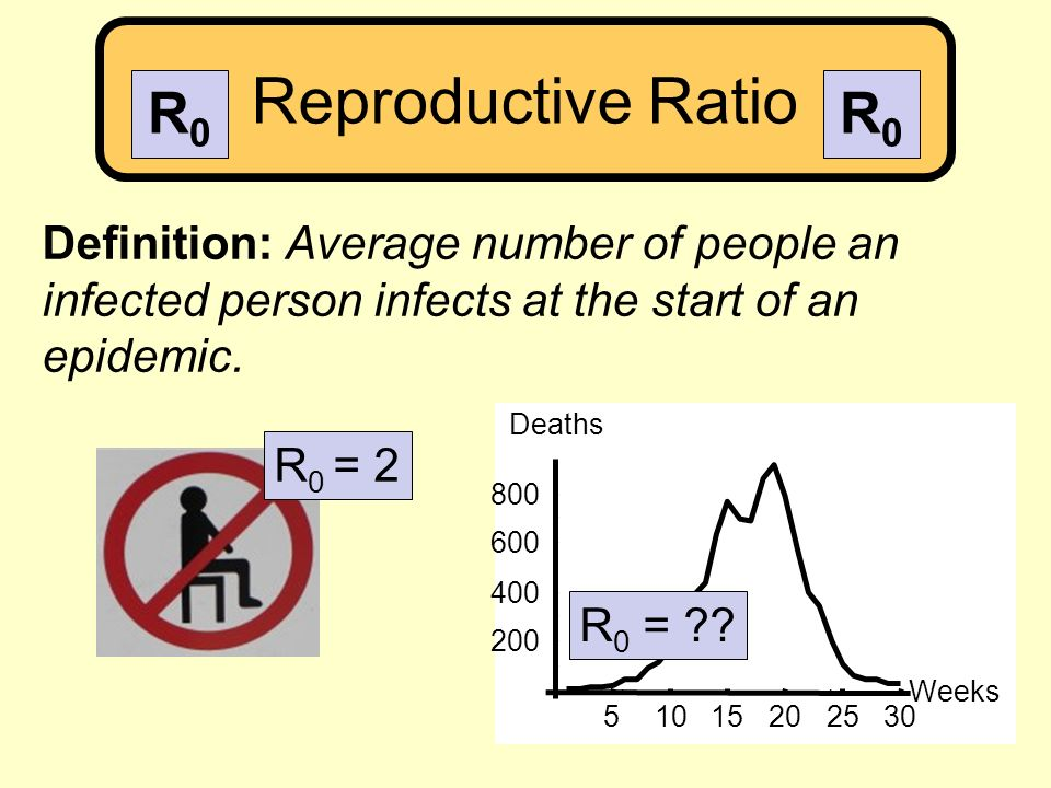 Reproductive Ratio Definition: Average number of people an infected person infects at the start of an epidemic. R 0 = 2 51015202530 Weeks 200 400 600