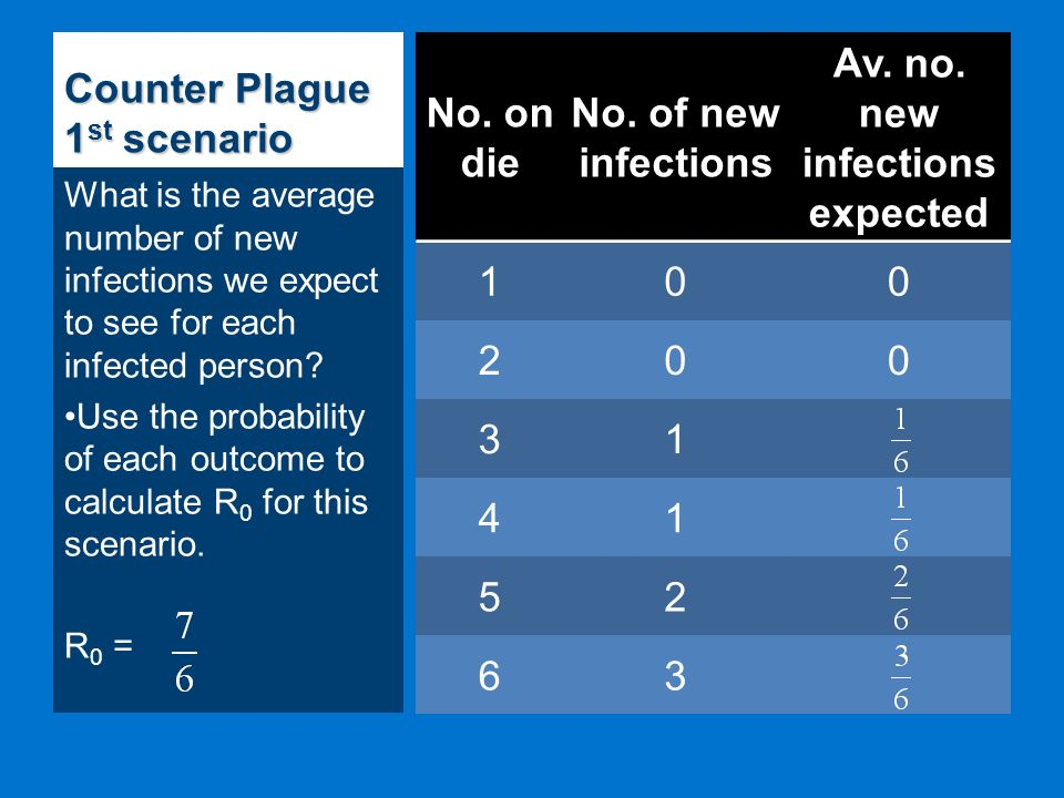 Counter Plague 1 st scenario No. on die No. of new infections Av.