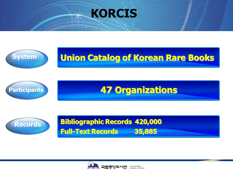 KORCIS Union Catalog of Korean Rare Books Bibliographic Records 420,000 Full-Text Records 35,885 System Records 47 Organizations Participants