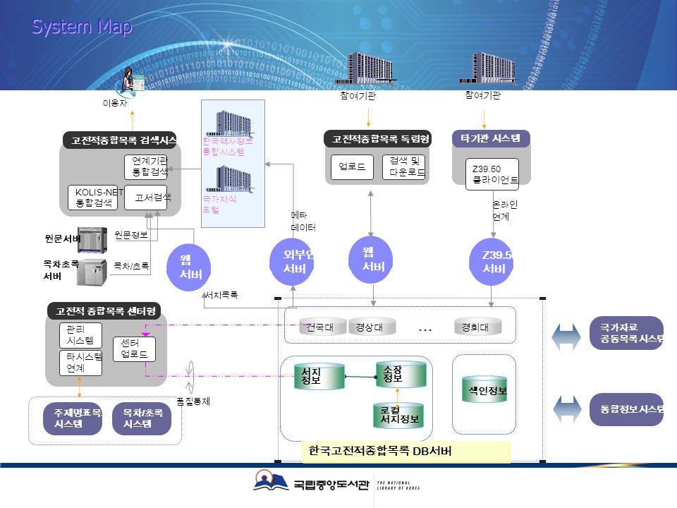 System Map System Map Z39.50 KOLIS-NET / … Z39.50 DB /