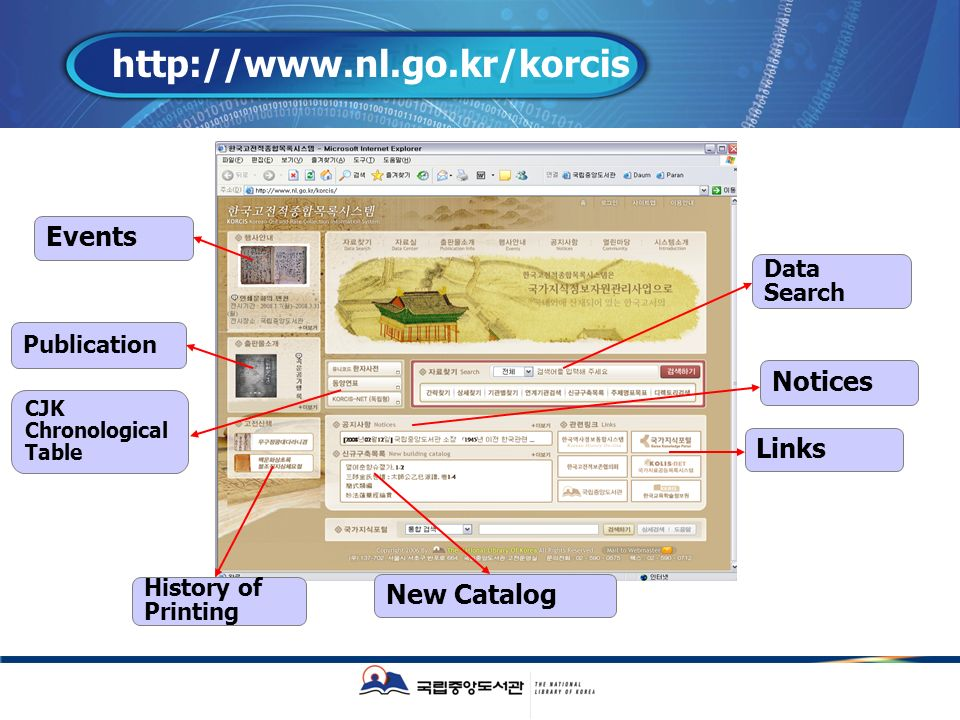 http://www.nl.go.kr/korcis Publication History of Printing New Catalog Links Notices Data Search CJK Chronological Table Events