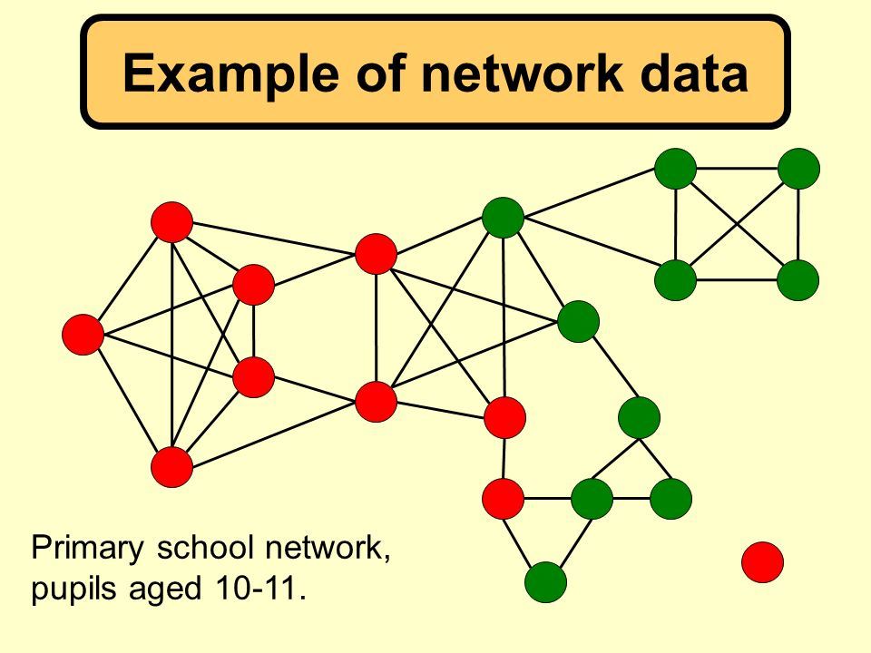 Example of network data Primary school network, pupils aged 10-11.