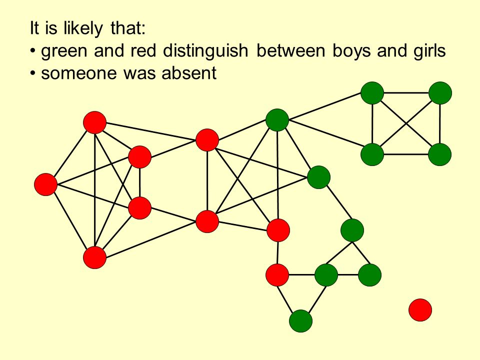 It is likely that: green and red distinguish between boys and girls someone was absent