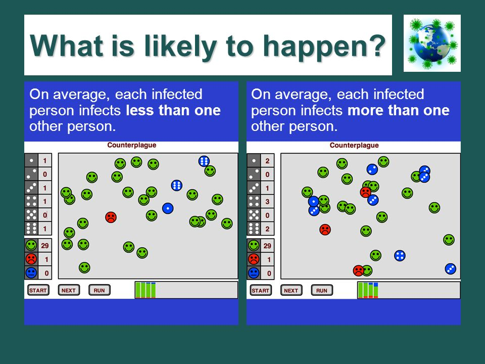 What is likely to happen. On average, each infected person infects less than one other person.