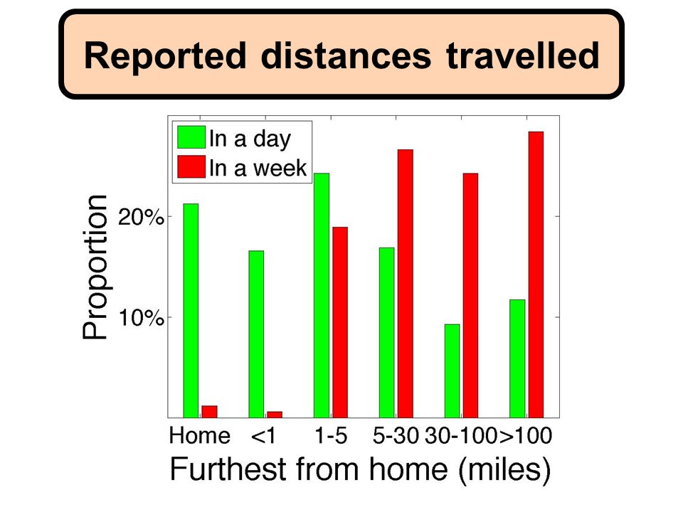 Reported distances travelled