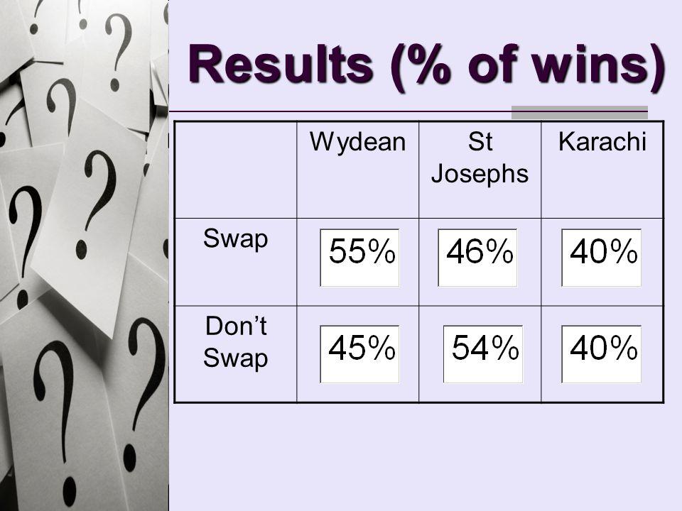 Results (% of wins) WydeanSt Josephs Karachi Swap Dont Swap