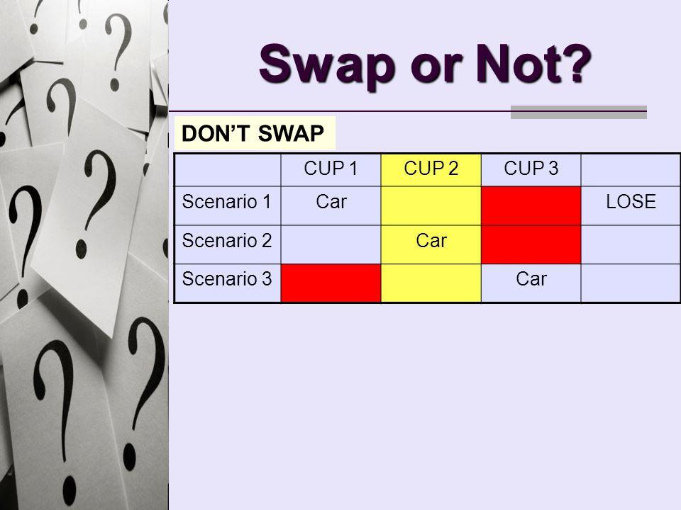 Swap or Not? CUP 1CUP 2CUP 3 Scenario 1CarLOSE Scenario 2Car Scenario 3Car DONT SWAP