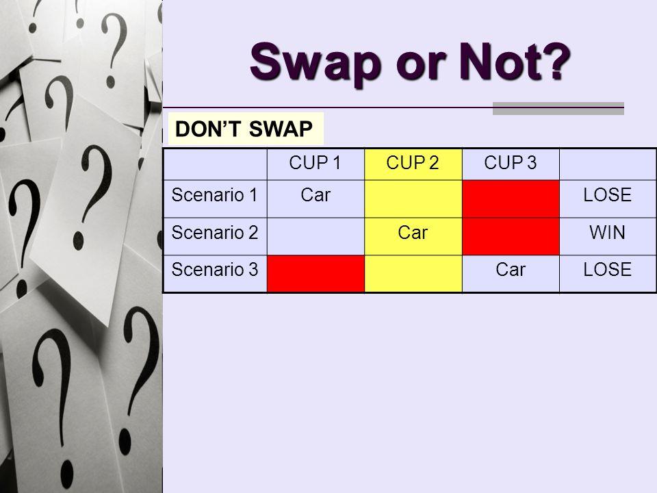 Swap or Not? CUP 1CUP 2CUP 3 Scenario 1CarLOSE Scenario 2CarWIN Scenario 3CarLOSE DONT SWAP