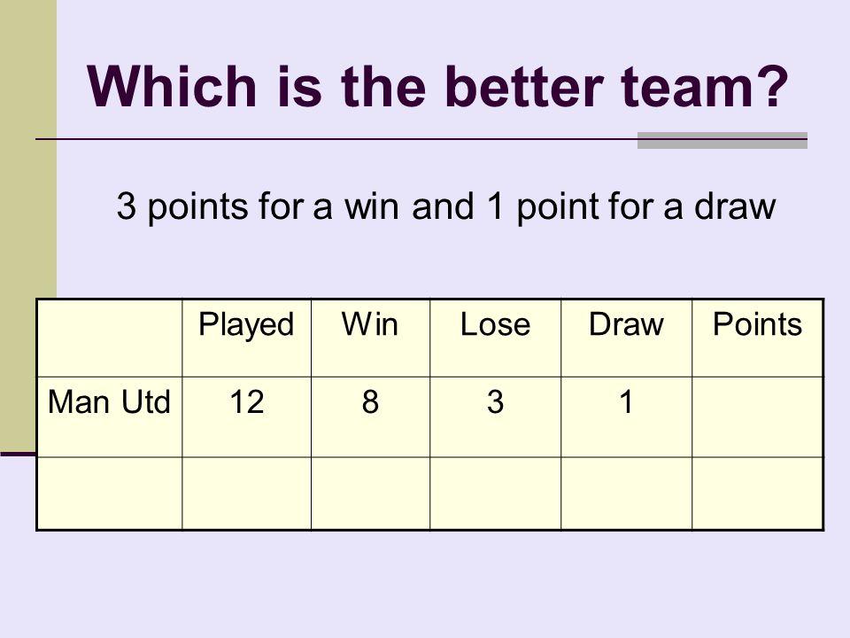 Football League Tables