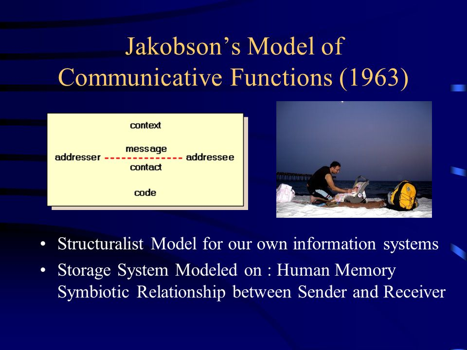 Jakobsons Model of Communicative Functions (1963) Structuralist Model for our own information systems Storage System Modeled on : Human Memory Symbiot