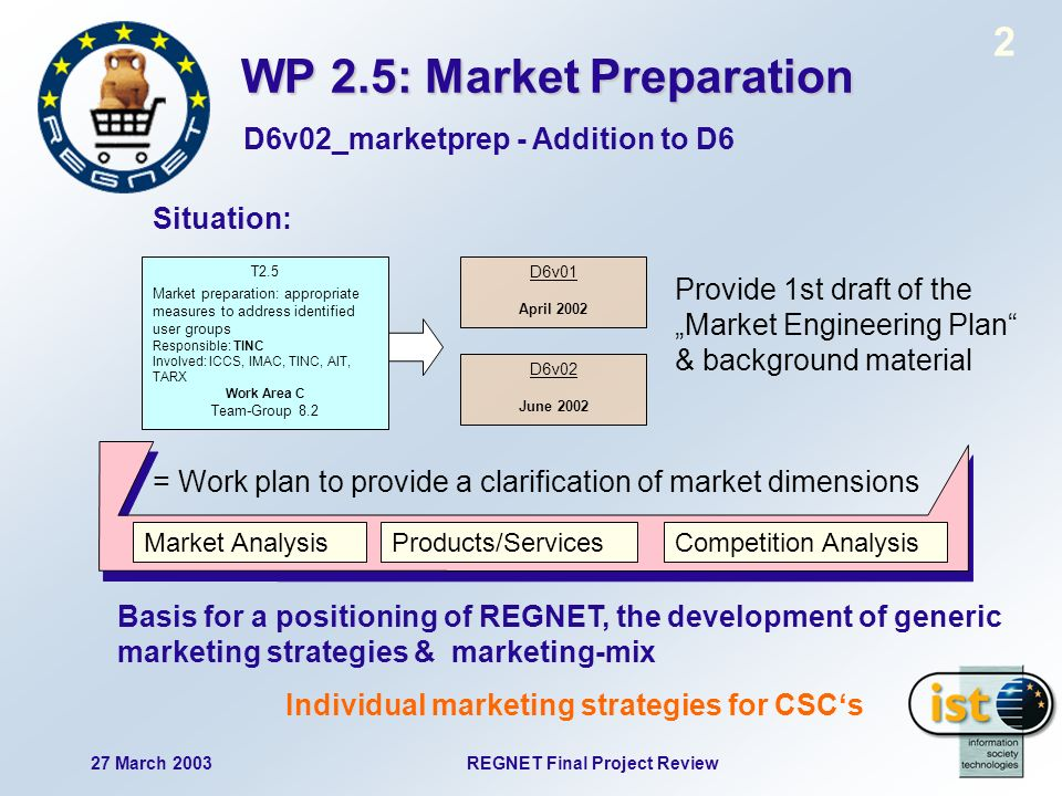 27 March 2003REGNET Final Project Review 2 D6v01 April 2002 T2.5 Market preparation: appropriate measures to address identified user groups Responsibl