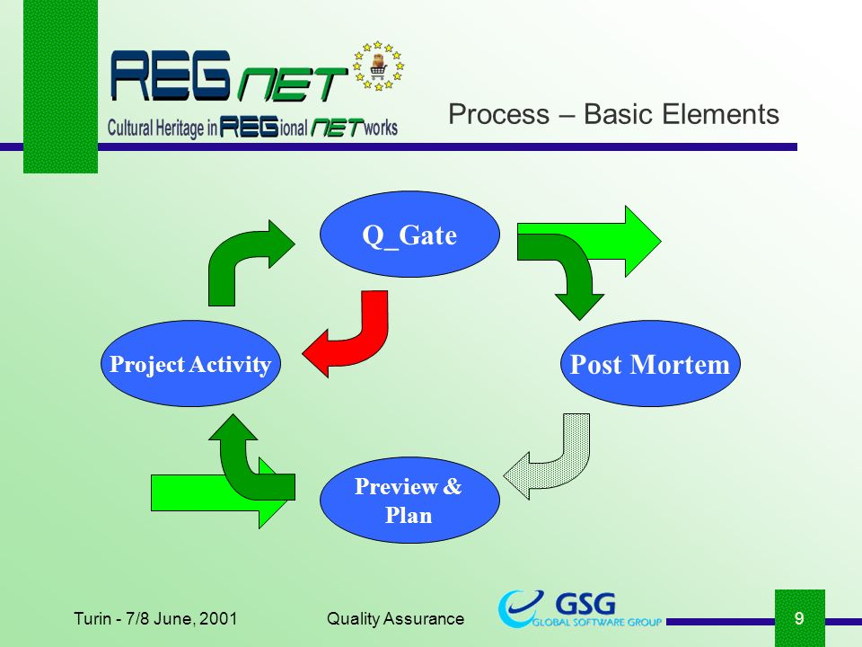Turin - 7/8 June, 2001Quality Assurance9 Project Activity Q_Gate Preview & Plan Post Mortem Process – Basic Elements