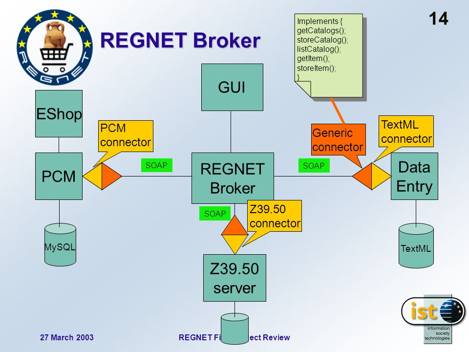 27 March 2003REGNET Final Project Review 14 PCM MySQL EShop REGNET Broker Data Entry TextML Z39.50 server GUI SOAP TextML connector PCM connector Z39.50 connector Generic connector Implements { getCatalogs(); storeCatalog(); listCatalog(); getItem(); storeItem(); } Implements { getCatalogs(); storeCatalog(); listCatalog(); getItem(); storeItem(); } REGNET Broker