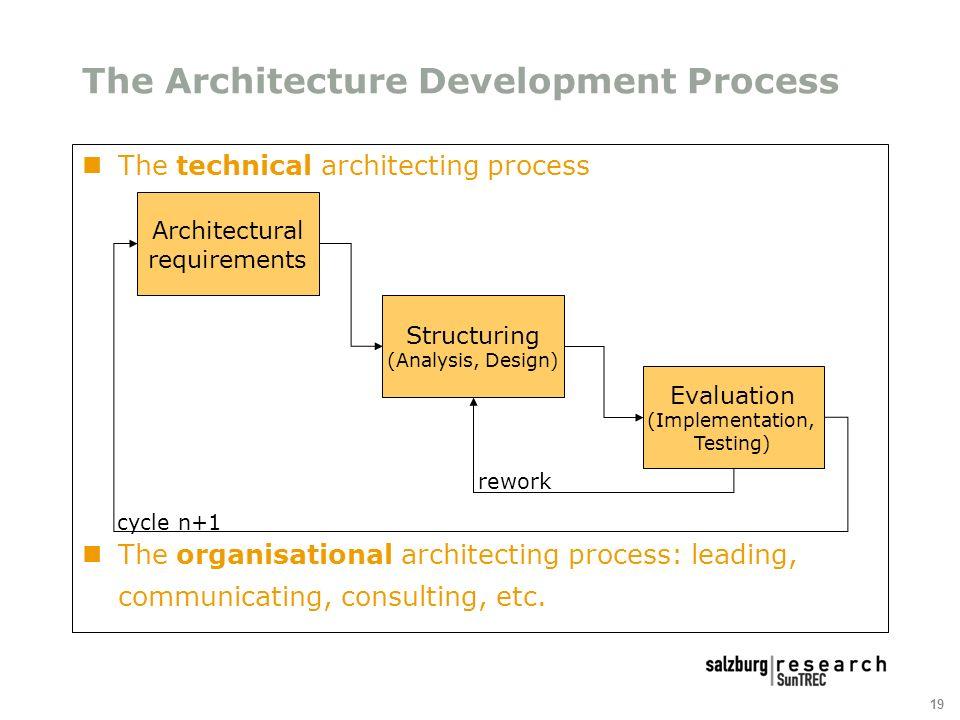 19 The Architecture Development Process The technical architecting process The organisational architecting process: leading, communicating, consulting, etc.