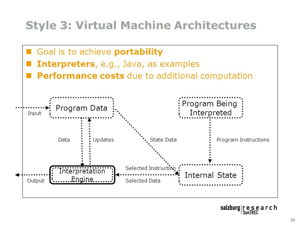28 Style 3: Virtual Machine Architectures Goal is to achieve portability Interpreters, e.g., Java, as examples Performance costs due to additional computation Program Data Interpretation Engine Program Being Interpreted Internal State Program Instructions Selected Instruction Selected Data UpdatesData Output Input State Data