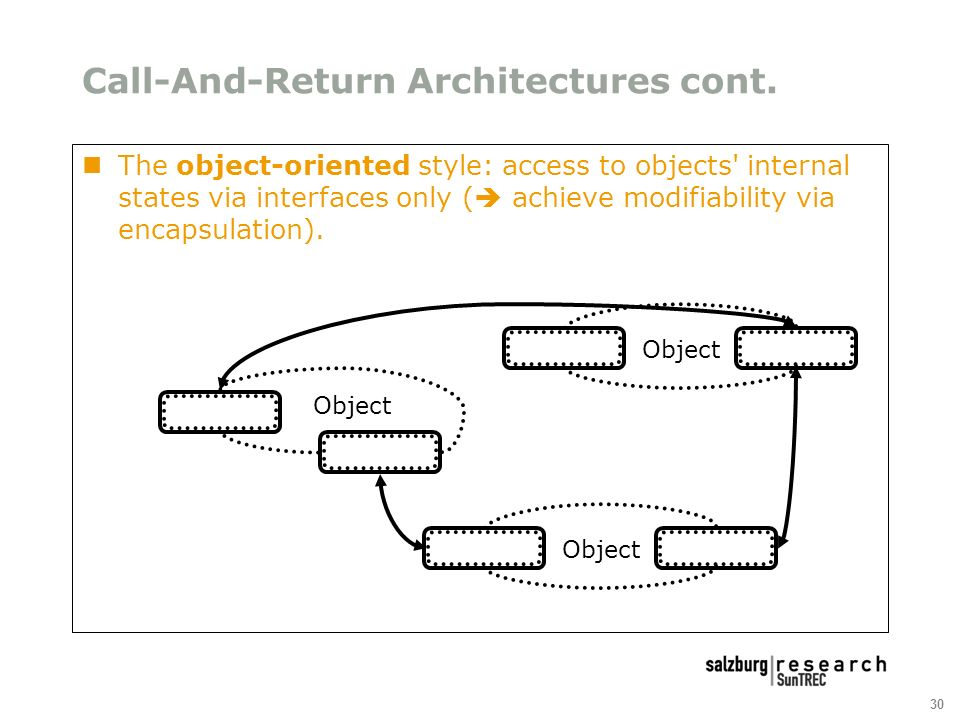 30 Call-And-Return Architectures cont.