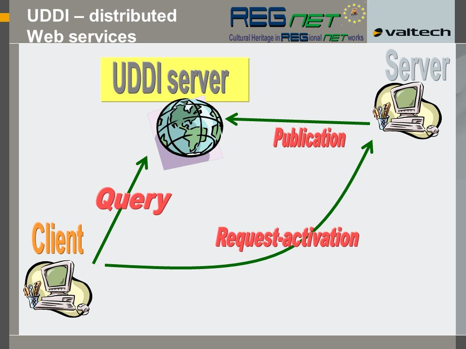 UDDI Universal Description, Discovery and Integration An original project by IBM, Ariba and Microsoft Soon joined by major players in the computer industry Objective: Increase interoperability and adoption of (application) services on the Web Technologies: XML to describe services in a reference format SOAP for transport