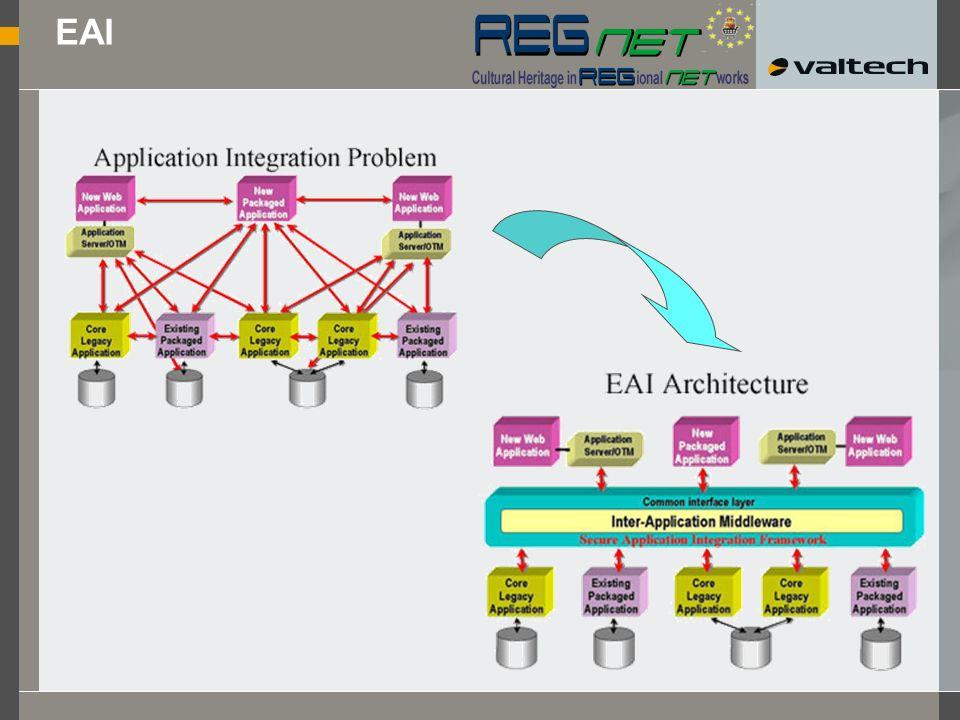 EAI A2A IAI B2B Position EAI / A2A J2EE Firewall End-User EAI / A2A J2EE Firewall IAI / B2B