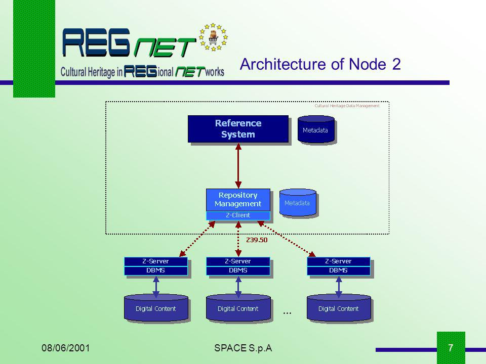 08/06/2001SPACE S.p.A7 Architecture of Node 2