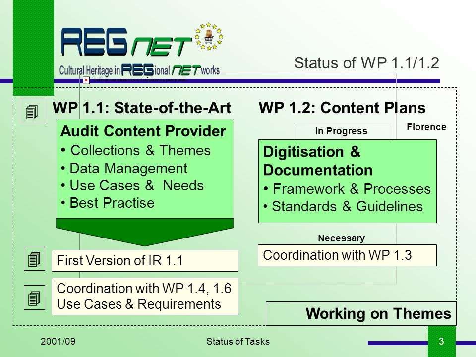 2001/09Status of Tasks4 Status of WP 1.1/1.2 Working on Themes Structured Themes & Suggestions of Fragments Florence Content Selection & Preparation Concept of Themes Selection of Themes Edited Version of IR 1.1 & Results of WP 1.2 => D1 Next WP 2.1: Preparation of Contents To put it all together: Next Phase On the basis of selected themes and in the framework of customized digitisation plans