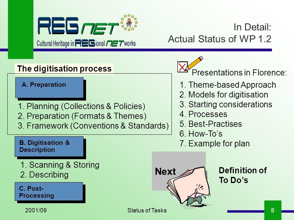 2001/09Status of Tasks8 In Detail: Actual Status of WP 1.2 A.