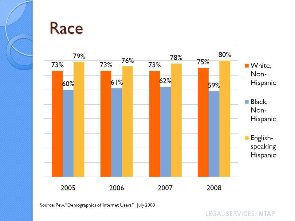 Race Source: Pew, Demographics of Internet Users, July 2008