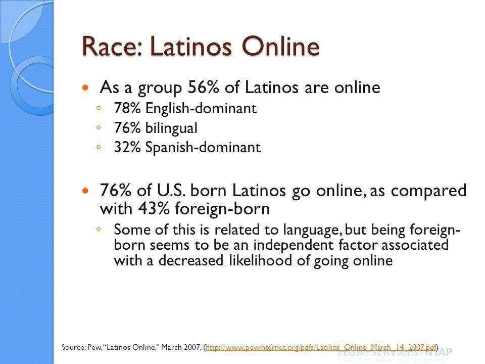 Race: Latinos Online As a group 56% of Latinos are online 78% English-dominant 76% bilingual 32% Spanish-dominant 76% of U.S.
