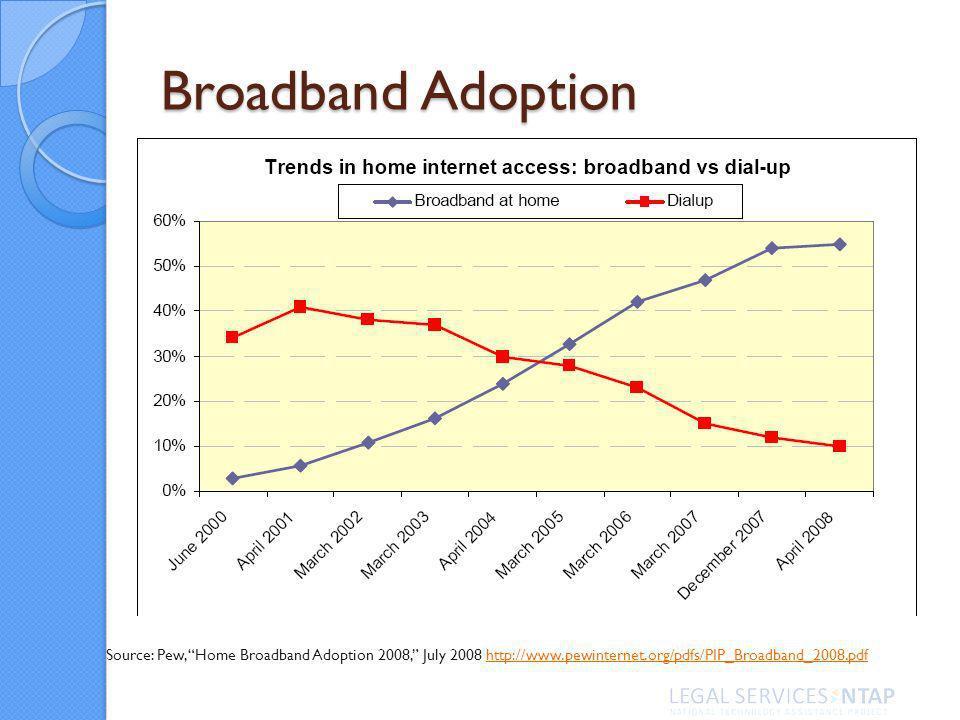 Broadband Adoption Source: Pew, Home Broadband Adoption 2008, July 2008 http://www.pewinternet.org/pdfs/PIP_Broadband_2008.pdfhttp://www.pewinternet.org/pdfs/PIP_Broadband_2008.pdf