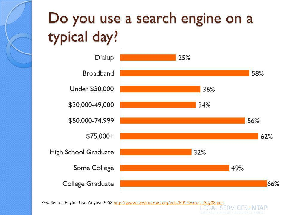 Do you use a search engine on a typical day.