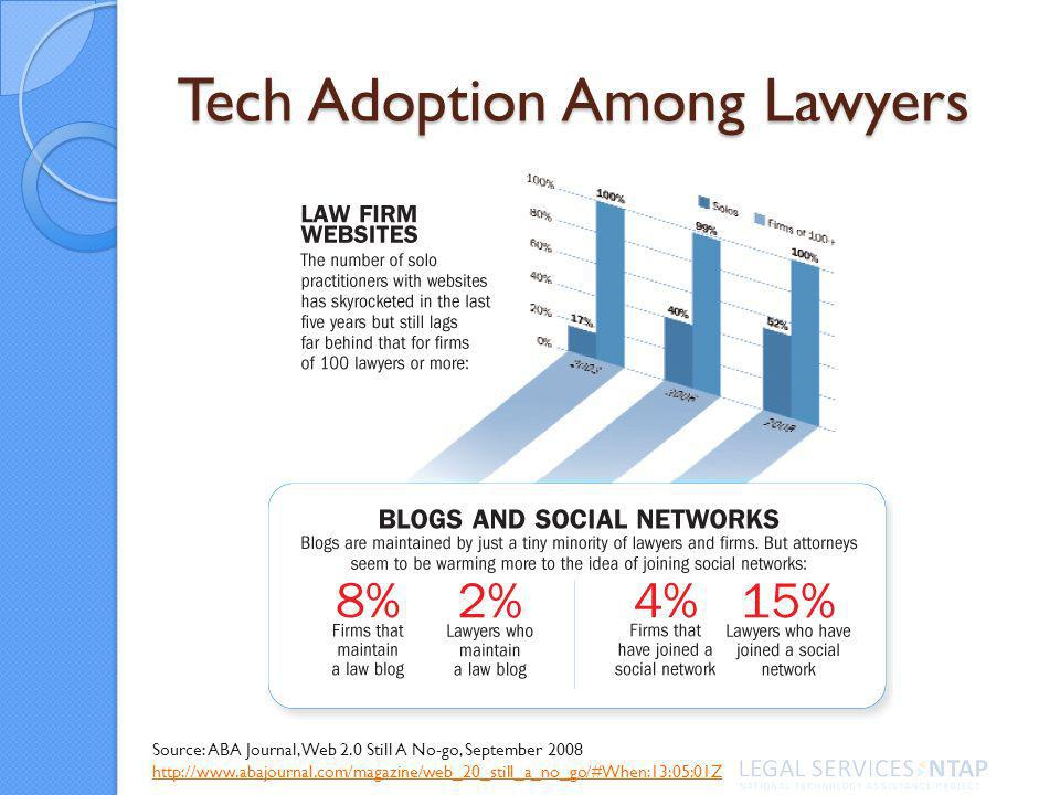 Tech Adoption Among Lawyers Source: ABA Journal, Web 2.0 Still A No-go, September 2008 http://www.abajournal.com/magazine/web_20_still_a_no_go/#When:13:05:01Z