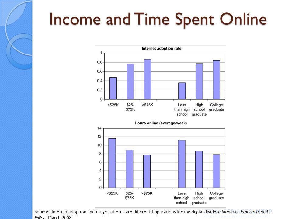 Income and Time Spent Online Source: Internet adoption and usage patterns are different: Implications for the digital divide, Information Economics and Policy, March 2008