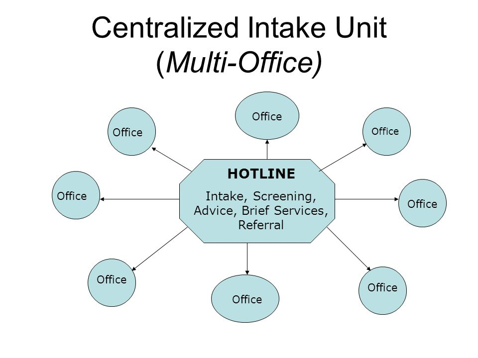 Centralized Intake Unit (Multi-Office) HOTLINE Intake, Screening, Advice, Brief Services, Referral Office